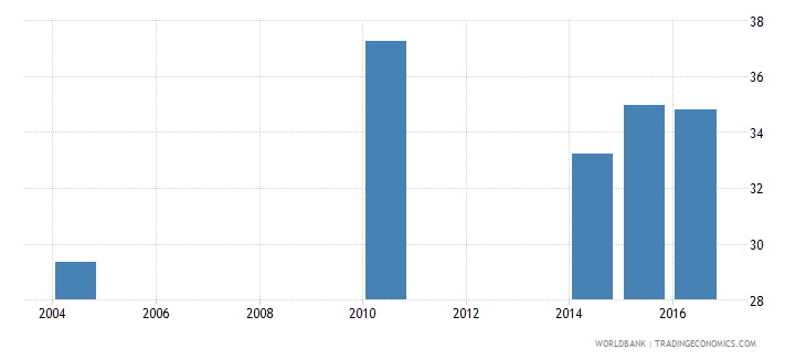 eritrea percentage of female students in tertiary education enrolled in isced 5 wb data