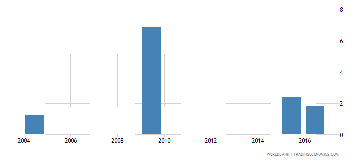 eritrea percentage of male students in tertiary education enrolled in humanities and arts programmes male percent wb data