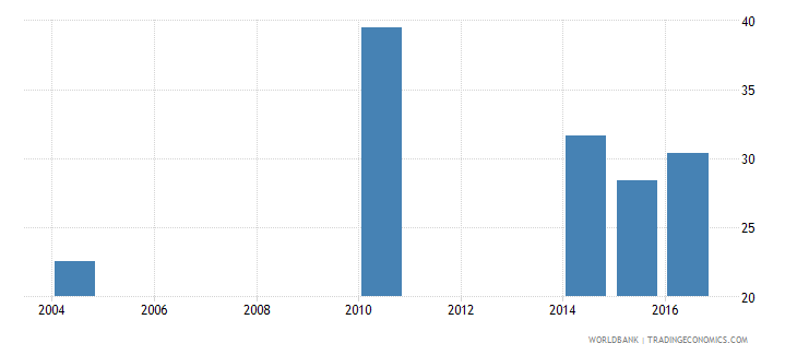 eritrea percentage of male students in tertiary education enrolled in isced 5 wb data