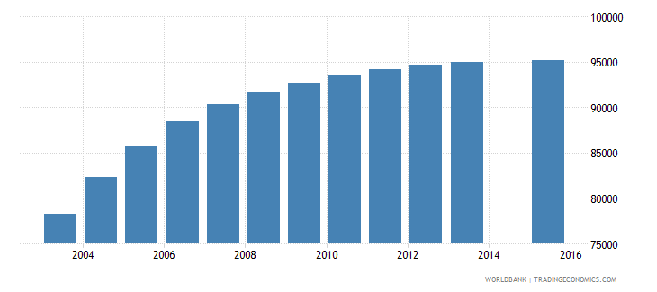 eritrea population age 0 female wb data