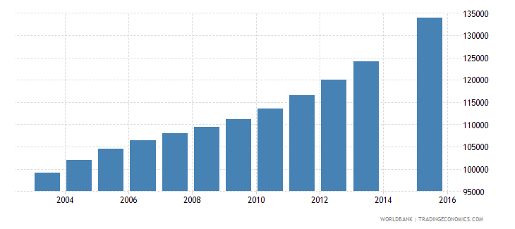 eritrea population age 15 total wb data