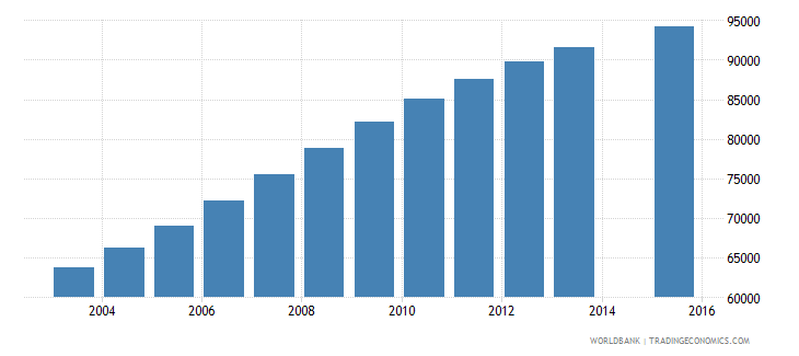 eritrea population age 4 female wb data