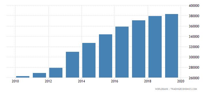 eritrea population of compulsory school age female number wb data