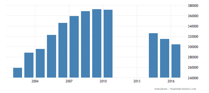 eritrea population of the official age for tertiary education both sexes number wb data