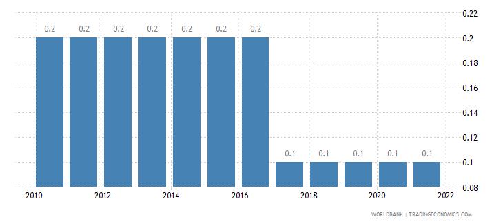 eritrea prevalence of hiv male percent ages 15 24 wb data