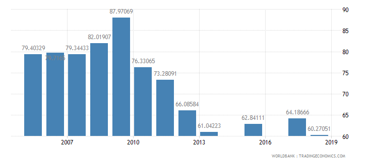 eritrea primary completion rate total percent of relevant age group wb data