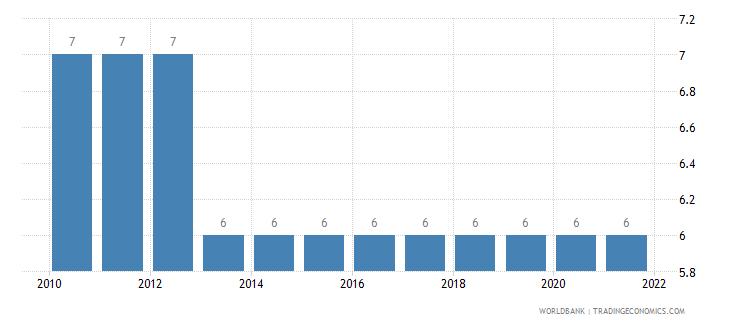 eritrea primary school starting age years wb data