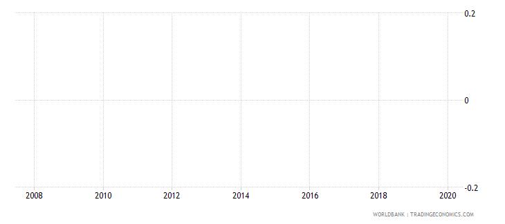 eritrea private credit bureau coverage percent of adults wb data