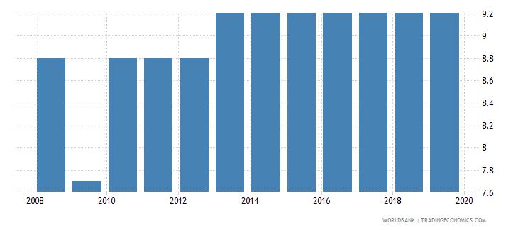 eritrea profit tax percent of commercial profits wb data