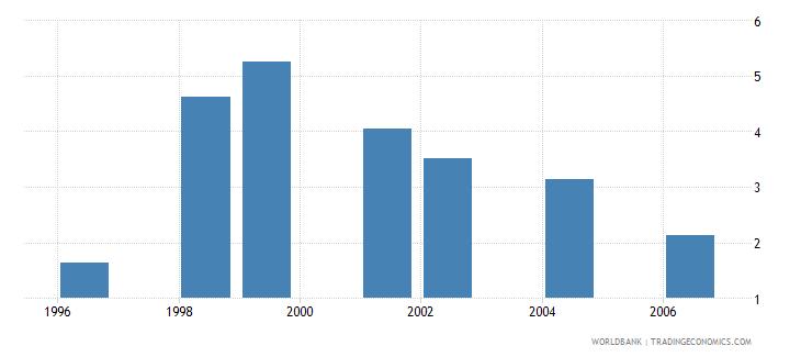 eritrea public spending on education total percent of gdp wb data