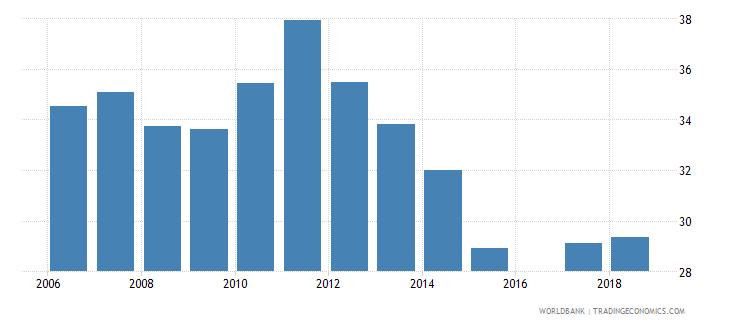 eritrea pupil teacher ratio in pre primary education headcount basis wb data