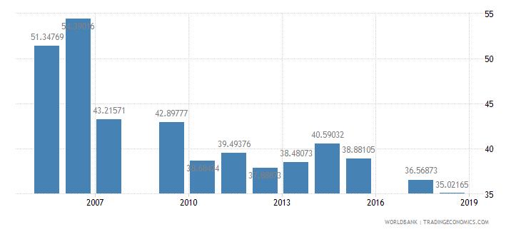 eritrea pupil teacher ratio secondary wb data