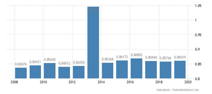 eritrea ratio of female to male primary enrollment percent wb data