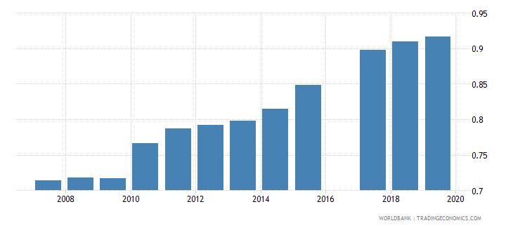 eritrea ratio of female to male secondary enrollment percent wb data