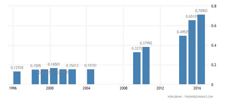 eritrea ratio of female to male tertiary enrollment percent wb data