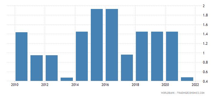 eritrea regulatory quality percentile rank wb data