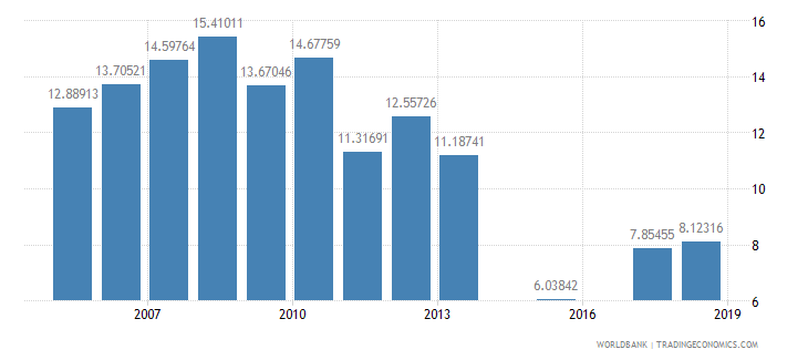 eritrea repeaters primary total percent of total enrollment wb data