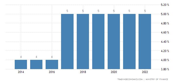 Eritrea Sales Tax Rate   VAT