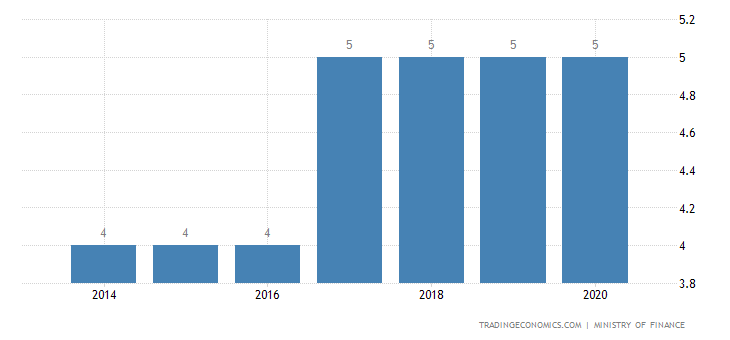 Eritrea Sales Tax Rate - VAT