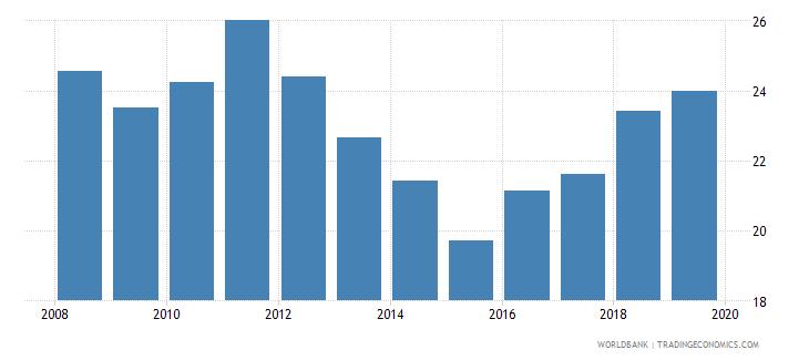 eritrea school enrollment preprimary male percent gross wb data