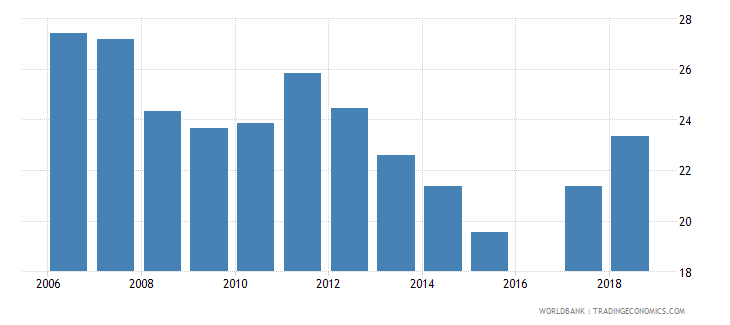 eritrea school enrollment preprimary percent gross wb data