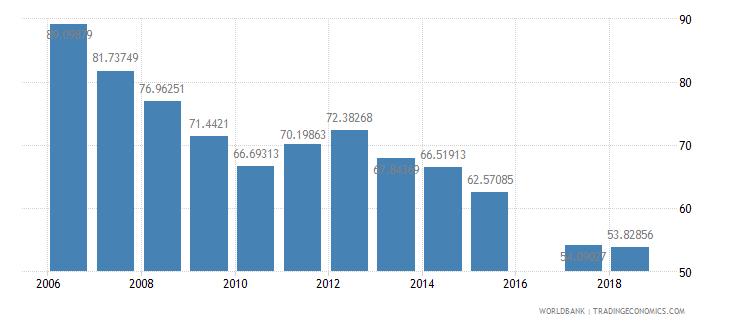 eritrea school enrollment primary male percent net wb data