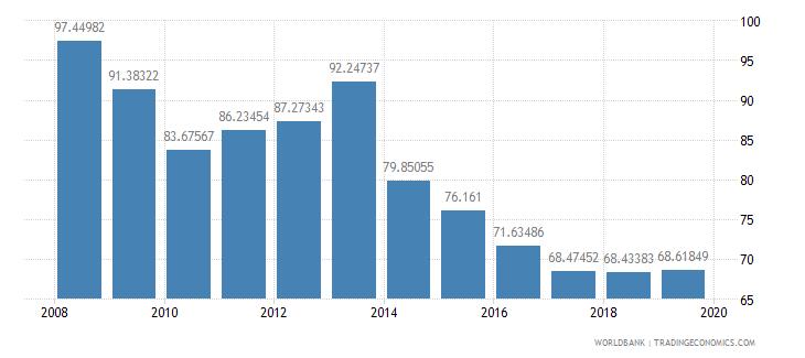 eritrea school enrollment primary percent gross wb data