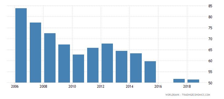 eritrea school enrollment primary percent net wb data