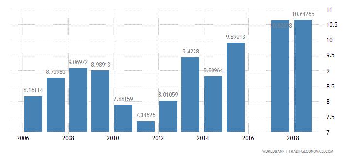 eritrea school enrollment primary private percent of total primary wb data