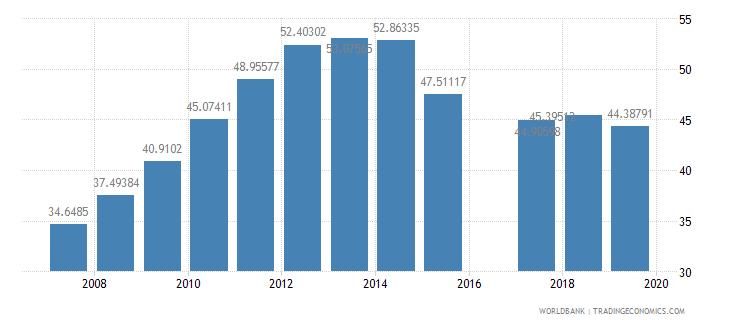 eritrea school enrollment secondary female percent gross wb data