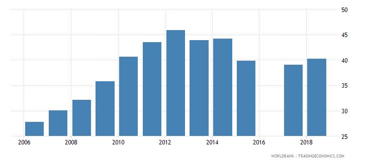 eritrea school enrollment secondary female percent net wb data