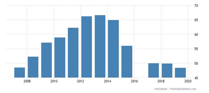 eritrea school enrollment secondary male percent gross wb data