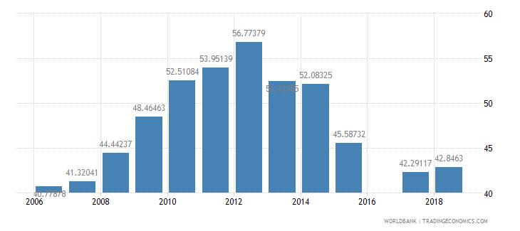 eritrea school enrollment secondary male percent net wb data