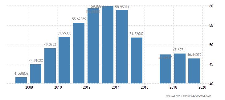 eritrea school enrollment secondary percent gross wb data