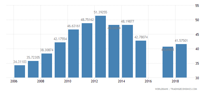 eritrea school enrollment secondary percent net wb data