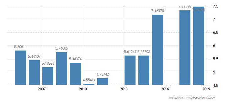 eritrea school enrollment secondary private percent of total secondary wb data