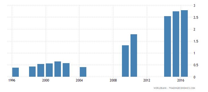eritrea school enrollment tertiary female percent gross wb data