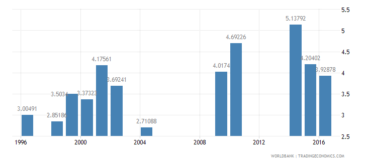 eritrea school enrollment tertiary male percent gross wb data