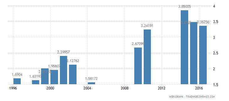 eritrea school enrollment tertiary percent gross wb data