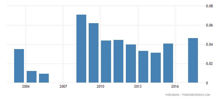 eritrea school life expectancy post secondary non tertiary both sexes years wb data