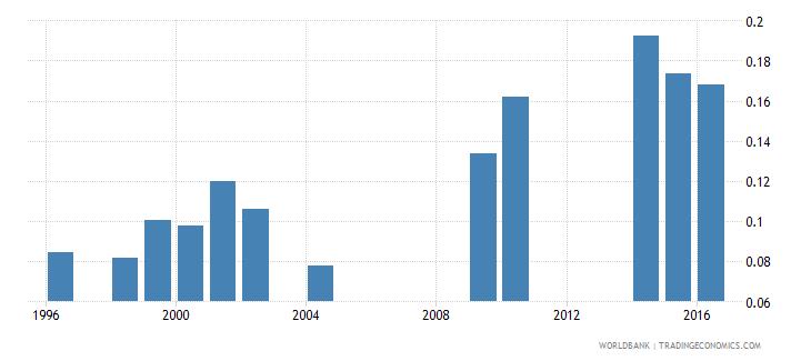 eritrea school life expectancy tertiary both sexes years wb data