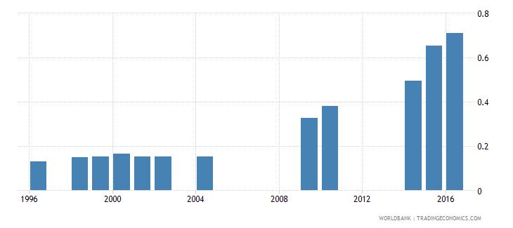 eritrea school life expectancy tertiary gender parity index gpi wb data