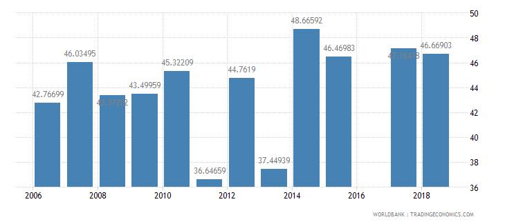 eritrea secondary education vocational pupils percent female wb data