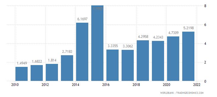 eritrea short term debt percent of total external debt wb data