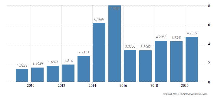 eritrea short term debt percent of total external debt wb data