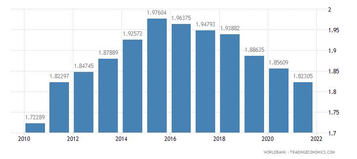 eritrea telephone lines per 100 people wb data