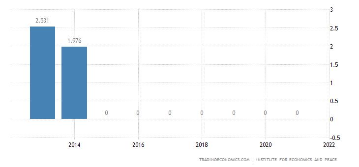Eritrea Terrorism Index