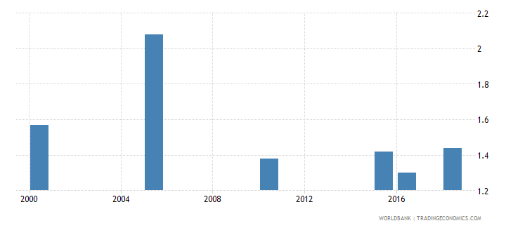 eritrea total alcohol consumption per capita liters of pure alcohol projected estimates 15 years of age wb data