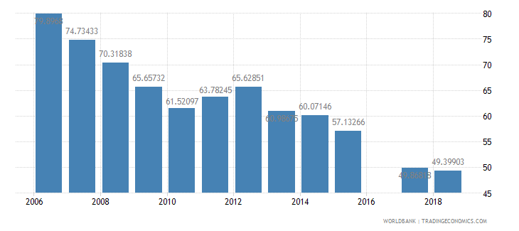 eritrea total enrollment primary female percent net wb data
