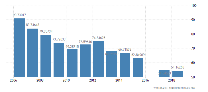 eritrea total enrollment primary male percent net wb data